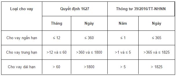 Bảng so sánh thời hạn của các loại cho vay theo Quyết định 1627 và Thông tư 39.