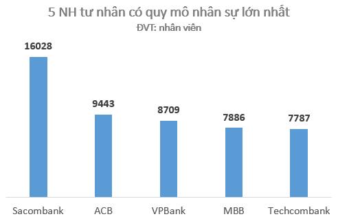 Ngoài việc đứng đầu về vốn điều lệ, sau sáp nhập Sacombank còn có quy mô nhân sự đông nhất nhóm ngân hàng tư nhân.