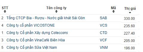 5 cổ phiếu đắt giá nhất thị trường chứng khoán Việt