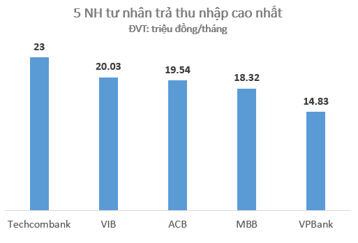 Techcombank và VIB trong 1 vài năm trở lại đây đã mạnh tay chi trả lương hậu hĩnh cho nhân viên.