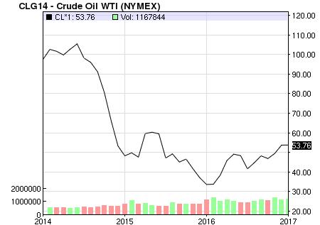 Giá dầu năm 2016 không đạt mức kỳ vọng của PVGas