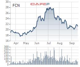 Cổ phiếu FCN 6 tháng gần nhất