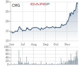 Cổ phiếu CMG trong 6 tháng gần nhất