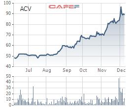 Cổ phiếu ACV tăng mạnh kể từ quý III/2017