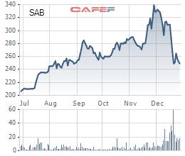 Cổ phiếu SAB lao dốc sau khi phiên đấu giá hoàn tất.
