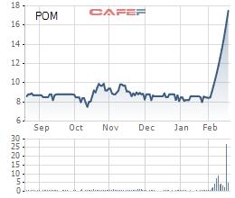 Cổ phiếu POM bất ngờ bứt phá khỏi chuỗi ngày đi ngang