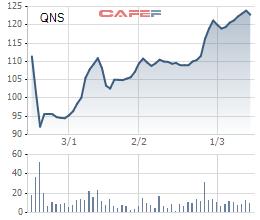 Biến động giá cổ phiếu QNS từ khi lên sàn