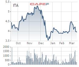 Biến động không thực sự tích cực của cổ phiếu ITA
