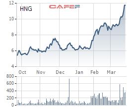 Cổ phiếu HNG hiện đã tăng gần gấp đôi so với đầu năm, vượt xa thị giá