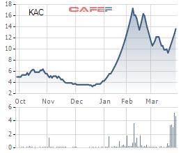 Biến động giá cổ phiếu KAC 6 tháng qua