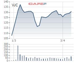 Biến động giá cổ phiếu Vietjet từ khi niêm yết