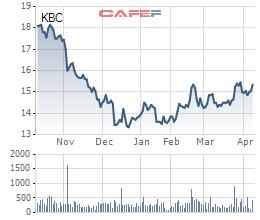 Biến động giá cổ phiếu KBC trong 6 tháng