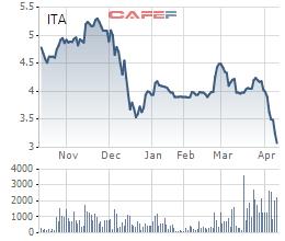 Biến động giá cổ phiếu ITA 6 tháng qua