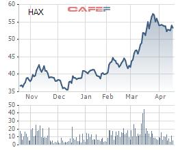 Cổ phiếu HAX tăng phi mã trong thời gian gần đây