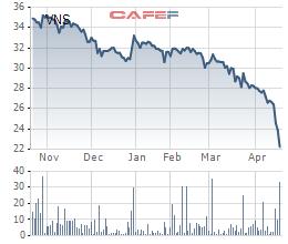 Cổ phiếu Vinasun giảm liên tục trong nửa năm trở lại đây