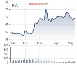 Biến động giá cổ phiếu NVL từ khi lên sàn