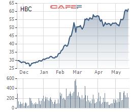 Diễn biến giao dịch HBC từ đầu năm tới nay