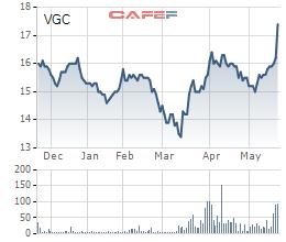 Biến động giá cổ phiếu VGC trong 6 tháng qua