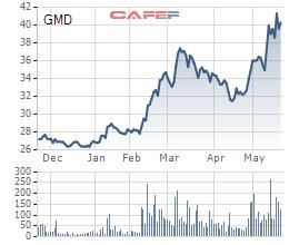 Cổ phiếu GMD tăng mạnh trong 6 tháng qua