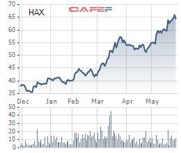 Cổ phiếu HAX tăng 60% kể từ đầu năm 2017 tới nay