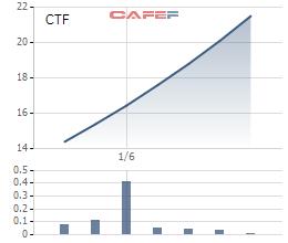 Cổ phiếu CTF đã tăng chóng mặt từ ngày chào sàn
