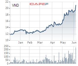 Cổ phiếu VND của chứng khoán VNDirect cũng tăng liên tục từ đầu năm đến nay.