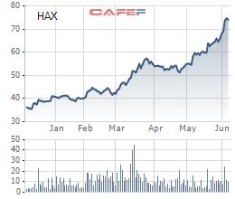 Cổ phiếu HAX tăng phi mã trong năm 2017