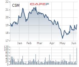 Biến động giá cổ phiếu CSM 6 tháng qua