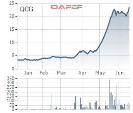 Cổ phiếu QCG lên đỉnh 6 năm, doanh nhân Nguyễn Quốc Cường đăng ảnh đầy tâm trạng trên Facebook (2)