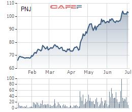 Biến động cổ phiếu PNJ từ đầu năm tới nay