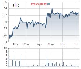 Diễn biến giá cổ phiếu UIC trong 6 tháng qua