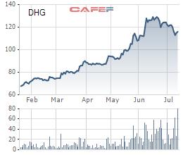 Cổ phiếu DHG đang giảm sau giai đoạn tăng giá mạnh