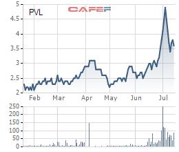 Diễn biến giá cổ phiếu PVL trong 6 tháng qua