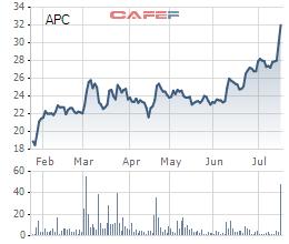 Diễn biến giao dịch APC từ đầu năm tới nay