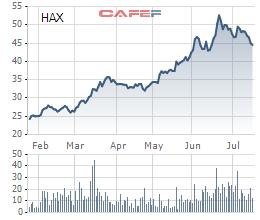 Diễn biến giá cổ phiếu HAX trong 6 tháng qua