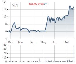 Diễn biến giao dịch VE9 từ đầu năm tới nay