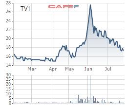 Biến động giá cổ phiếu TV1 trong 6 tháng đầu năm 2017