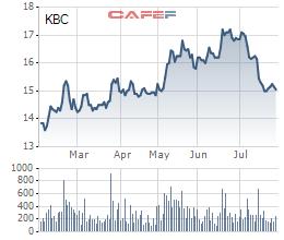 Cổ phiếu KBC giảm mạnh trong thời gian gần đây