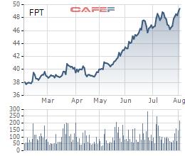 Cổ phiếu FPT đã có mức tăng trưởng ấn tượng trong những tháng qua.