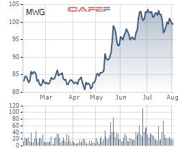Cổ phiếu MWG cũng đã có quá trình tăng mạnh