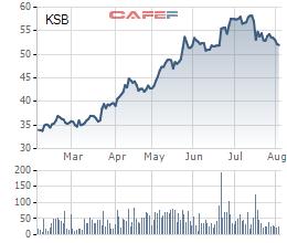 Biến động giá cổ phiếu KSB 6 tháng qua