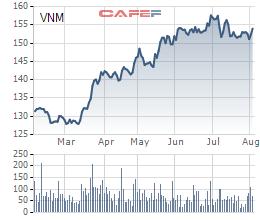 Diễn biến giao dịch VNM từ đầu năm tới nay