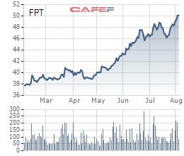 Cổ phiếu FPT cũng tăng mạnh trong thời gian qua và đang ở mức giá cao nhất trong nhiều năm trở lại đây