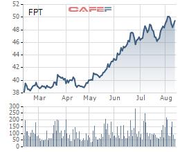 Sau khi chính thức công bố thoái vốn, cổ phiếu FPT đã giảm nhẹ trong phiên giao dịch ngày 14/8. Cổ phiếu này đã tăng mạnh từ tháng 5 trước kỳ vọng từ đợt thoái vốn này