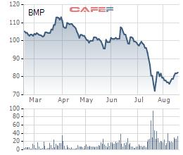 Diễn biến giá cổ phiếu BMP trong 6 tháng qua