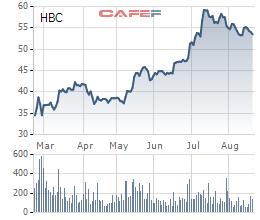 Biến động giá HBC trong 6 tháng qua