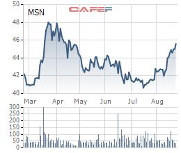 Biến động giá cổ phiếu MSN trong 6 tháng