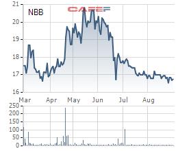 Biến động giá NBB trong 6 tháng
