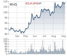 Cổ phiếu MWG trong vòng 6 tháng gần nhất