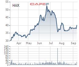 Diễn biến giao dịch HAX thời gian gần đây